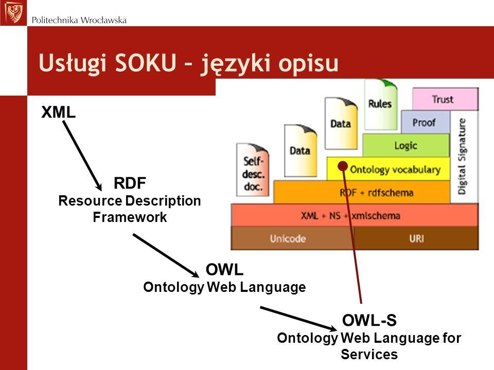 Usługi SOKU – języki opisu XML RDF Resource Description Framework OWL Ontology Web Language OWL-S Ontology Web Language for Services