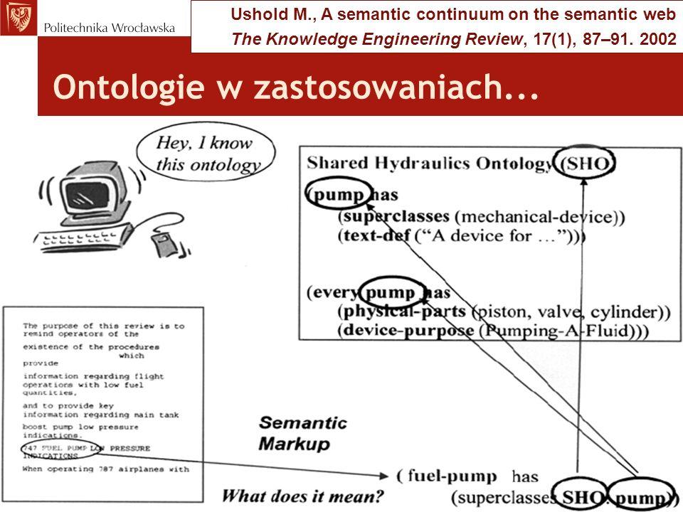 Zarządzanie ontologiami Ontology-related research challenges: Ontology merging Ontology alignment Ontology versioning O1O1 O2O2 O3O3 O1O1 O2O2 O1O1 O2O2 MERGING ALIGNMENT