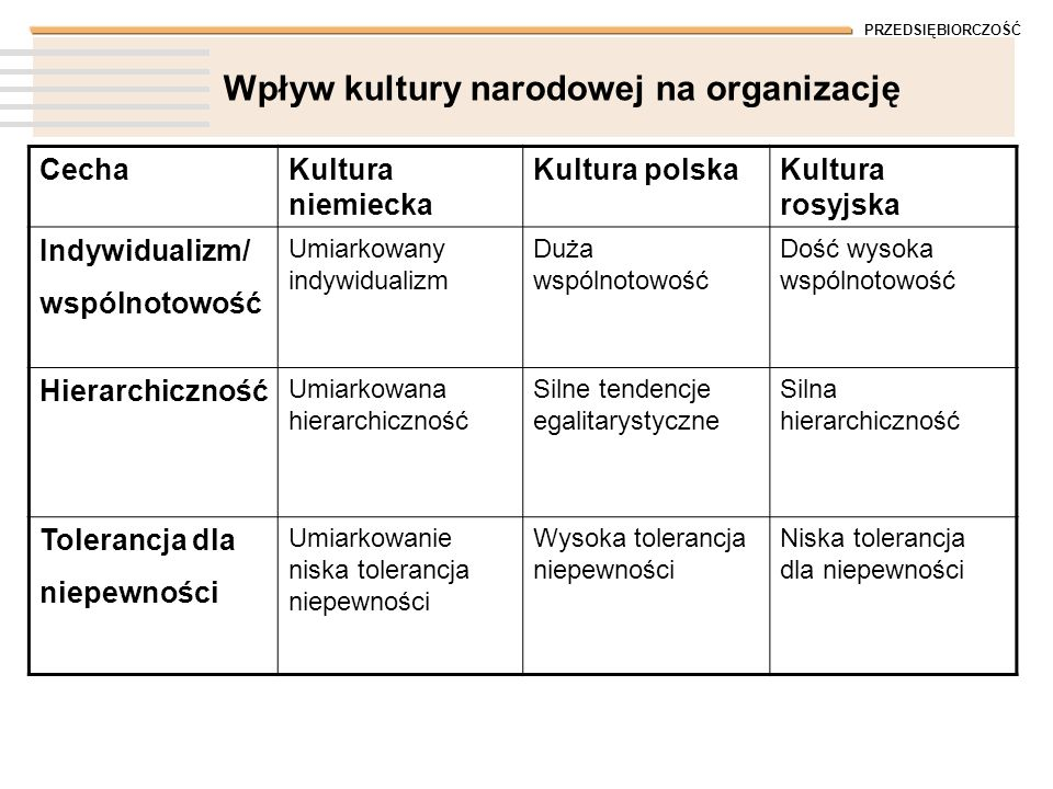 PRZEDSIĘBIORCZOŚĆ Wpływ kultury narodowej na organizację CechaKultura niemiecka Kultura polskaKultura rosyjska Indywidualizm/ wspólnotowość Umiarkowany indywidualizm Duża wspólnotowość Dość wysoka wspólnotowość Hierarchiczność Umiarkowana hierarchiczność Silne tendencje egalitarystyczne Silna hierarchiczność Tolerancja dla niepewności Umiarkowanie niska tolerancja niepewności Wysoka tolerancja niepewności Niska tolerancja dla niepewności