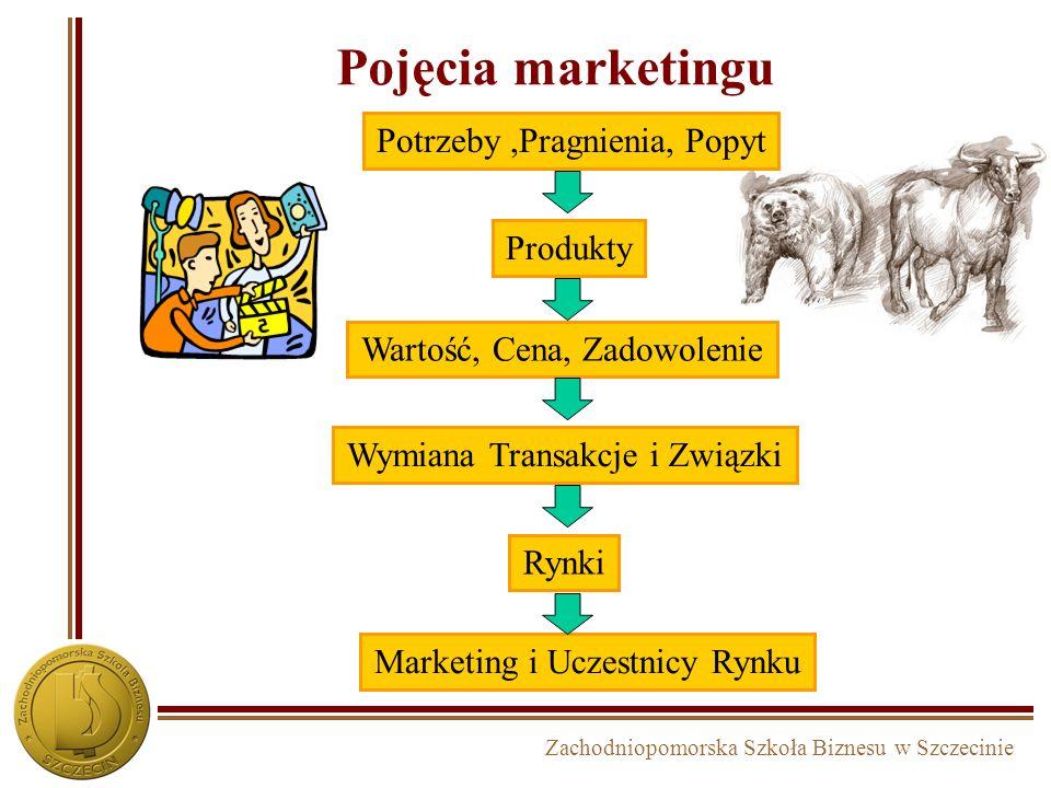 Zachodniopomorska Szkoła Biznesu w Szczecinie Pojęcia marketingu Potrzeby,Pragnienia, Popyt Produkty Wartość, Cena, Zadowolenie Wymiana Transakcje i Związki Rynki Marketing i Uczestnicy Rynku