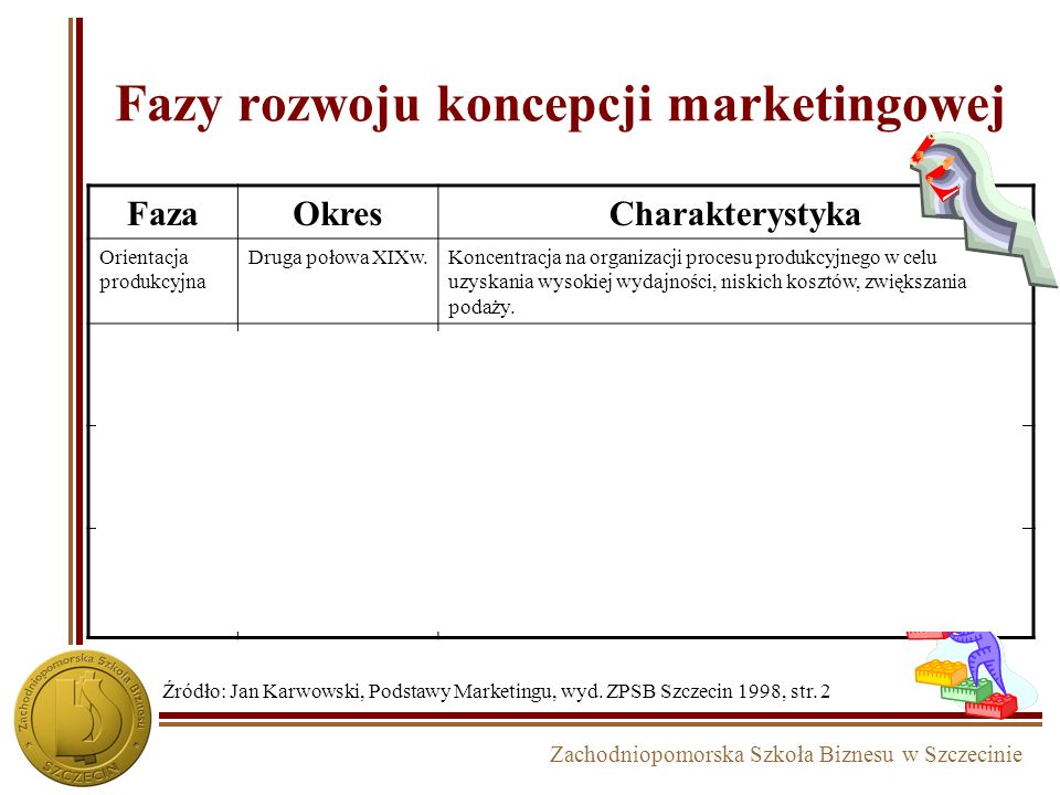 Zachodniopomorska Szkoła Biznesu w Szczecinie Fazy rozwoju koncepcji marketingowej FazaOkresCharakterystyka Orientacja produkcyjna Druga połowa XIXw.Koncentracja na organizacji procesu produkcyjnego w celu uzyskania wysokiej wydajności, niskich kosztów, zwiększania podaży.