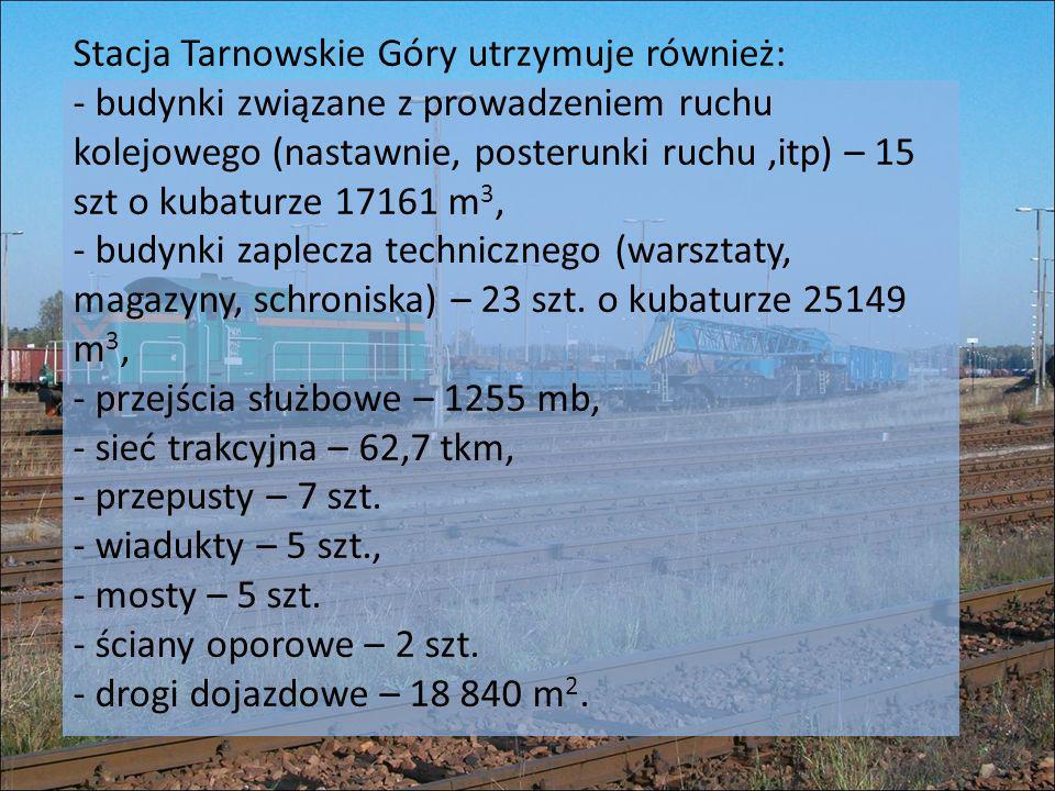 Stacja Tarnowskie Góry utrzymuje również: - budynki związane z prowadzeniem ruchu kolejowego (nastawnie, posterunki ruchu,itp) – 15 szt o kubaturze 17