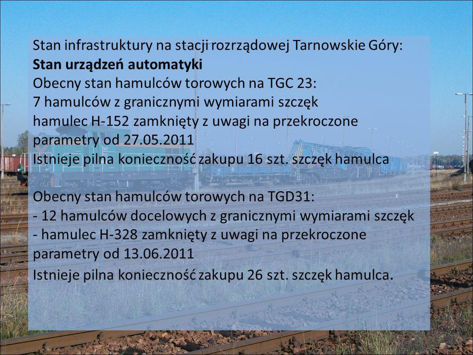 Stan infrastruktury na stacji rozrządowej Tarnowskie Góry: Stan urządzeń automatyki Obecny stan hamulców torowych na TGC 23: 7 hamulców z granicznymi