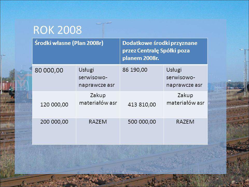 Środki własne (Plan 2008r)Dodatkowe środki przyznane przez Centralę Spółki poza planem 2008r. 80 000,00 Usługi serwisowo- naprawcze asr 86 190,00Usług