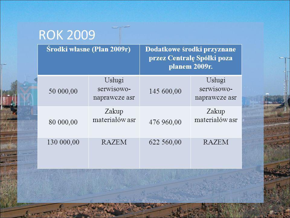 Środki własne (Plan 2009r)Dodatkowe środki przyznane przez Centralę Spółki poza planem 2009r. 50 000,00 Usługi serwisowo- naprawcze asr 145 600,00 Usł