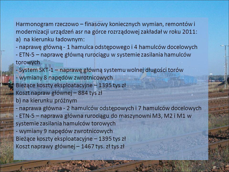 Harmonogram rzeczowo – finasowy koniecznych wymian, remontów i modernizacji urządzeń asr na górce rozrządowej zakładał w roku 2011: a) na kierunku ład