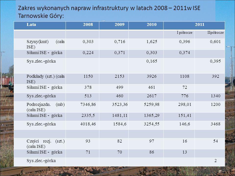 Zakres wykonanych napraw infrastruktury w latach 2008 – 2011w ISE Tarnowskie Góry: Lata2008200920102011 I półroczeIIpółrocze Szyny(kmt) (cała ISE) 0,3