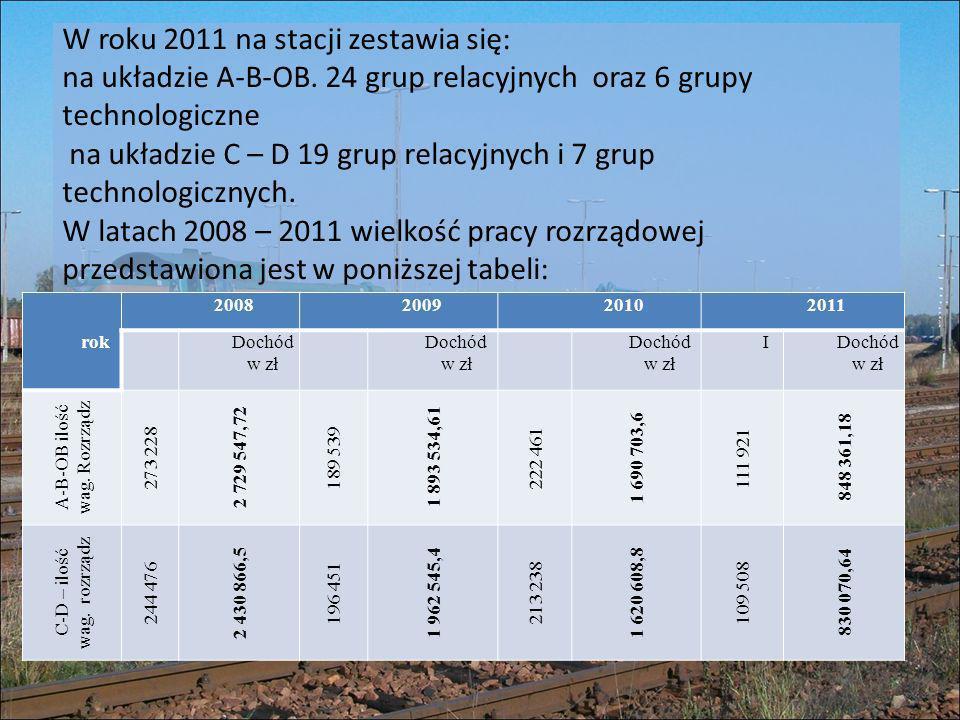 W roku 2011 na stacji zestawia się: na układzie A-B-OB. 24 grup relacyjnych oraz 6 grupy technologiczne na układzie C – D 19 grup relacyjnych i 7 grup
