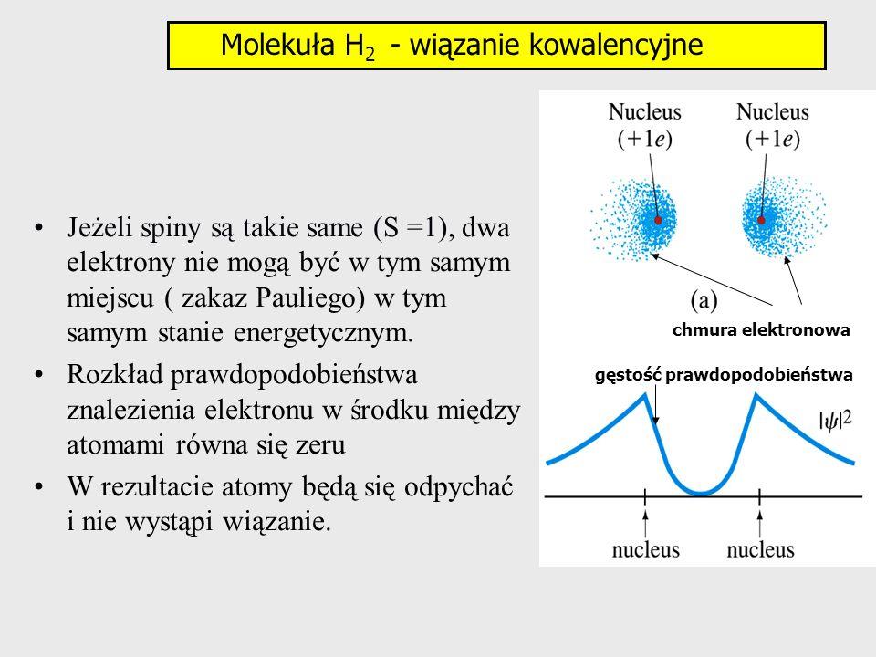 Jeżeli spiny są takie same (S =1), dwa elektrony nie mogą być w tym samym miejscu ( zakaz Pauliego) w tym samym stanie energetycznym. Rozkład prawdopo
