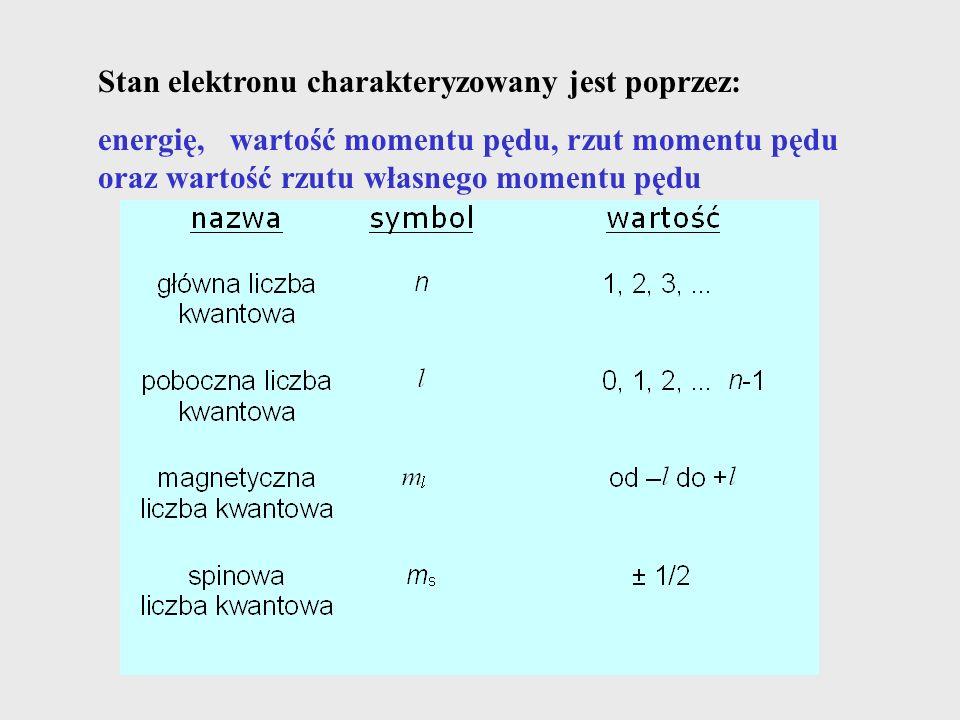 Stan elektronu charakteryzowany jest poprzez: energię, wartość momentu pędu, rzut momentu pędu oraz wartość rzutu własnego momentu pędu