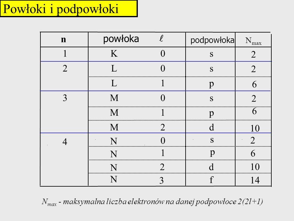 Powłoki i podpowłoki N max - maksymalna liczba elektronów na danej podpowłoce 2(2l+1) n powłoka podpowłoka 1K0s 2L0s L1p 3M0s M1p M2d 4 N N N N 0 1 2