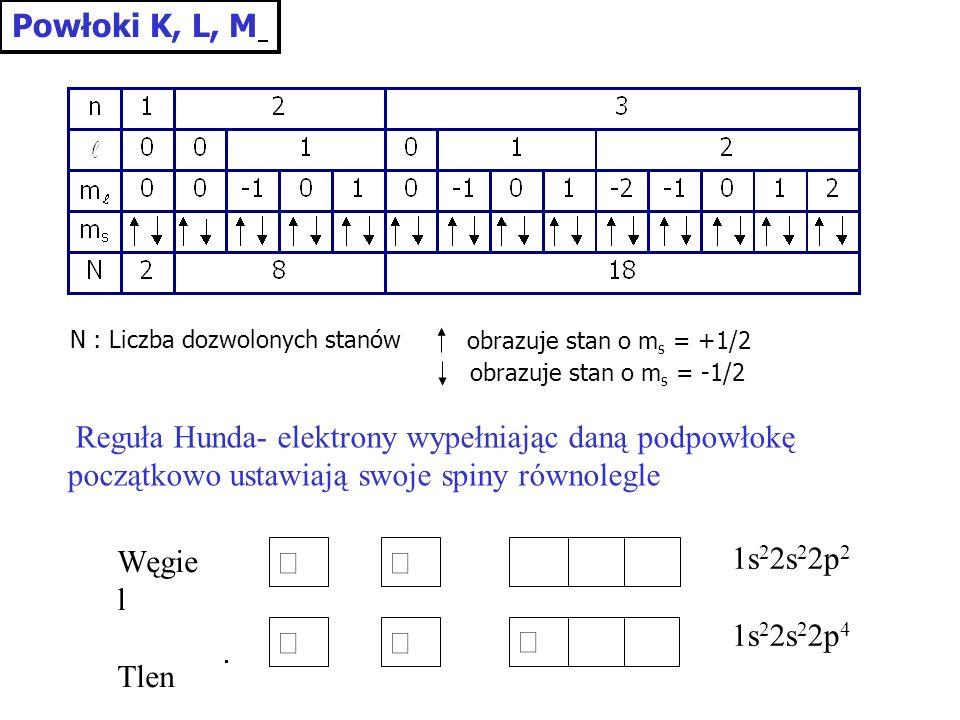 Powłoki K, L, M N : Liczba dozwolonych stanów obrazuje stan o m s = +1/2 obrazuje stan o m s = -1/2 1s 2 2s 2 2p 2 1s 2 2s 2 2p 4 Węgie l Tlen Reguła