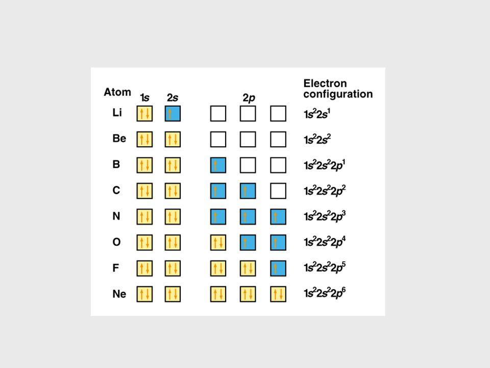 Stan podstawowy atomu wieloelektronowego Od berylu do neonu (Z=4 do Z=10): podpowłoka 2s jest całkowicie zapełniona, kolejne elektrony muszą wypełniać podpowłokę 2p, która może przyjąć maksymalnie 6 elektronów.
