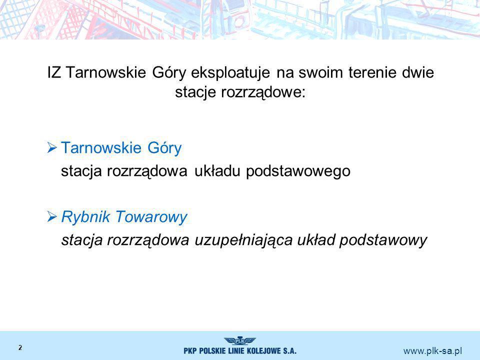 www.plk-sa.pl IZ Tarnowskie Góry eksploatuje na swoim terenie dwie stacje rozrządowe: Tarnowskie Góry stacja rozrządowa układu podstawowego Rybnik Tow