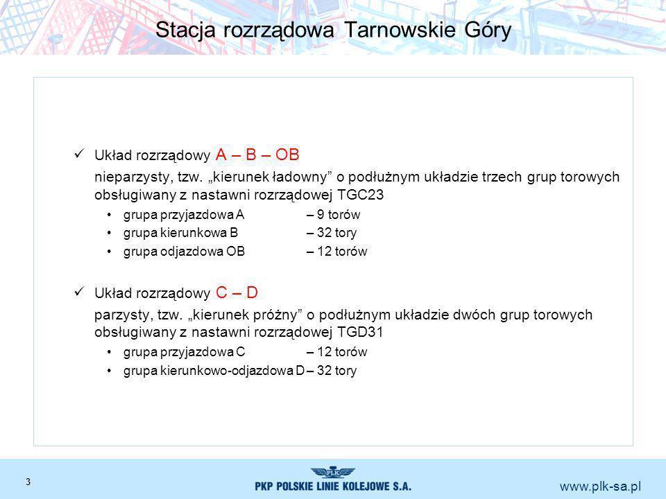 www.plk-sa.pl Stacja rozrządowa Tarnowskie Góry Układ rozrządowy A – B – OB nieparzysty, tzw. kierunek ładowny o podłużnym układzie trzech grup torowy