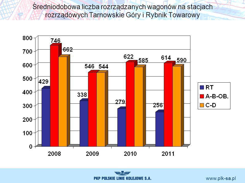 www.plk-sa.pl Średniodobowa liczba rozrządzanych wagonów na stacjach rozrządowych Tarnowskie Góry i Rybnik Towarowy