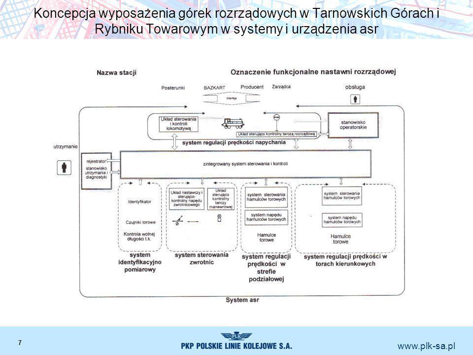 www.plk-sa.pl Koncepcja wyposażenia górek rozrządowych w Tarnowskich Górach i Rybniku Towarowym w systemy i urządzenia asr 7