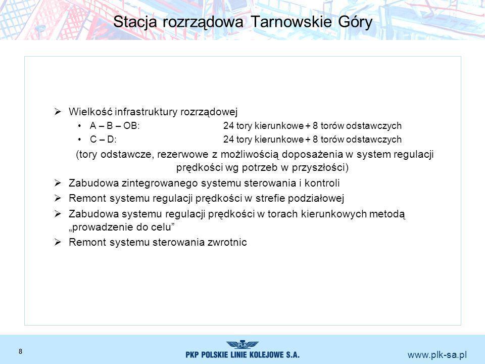 www.plk-sa.pl Stacja rozrządowa Tarnowskie Góry Wielkość infrastruktury rozrządowej A – B – OB:24 tory kierunkowe + 8 torów odstawczych C – D:24 tory