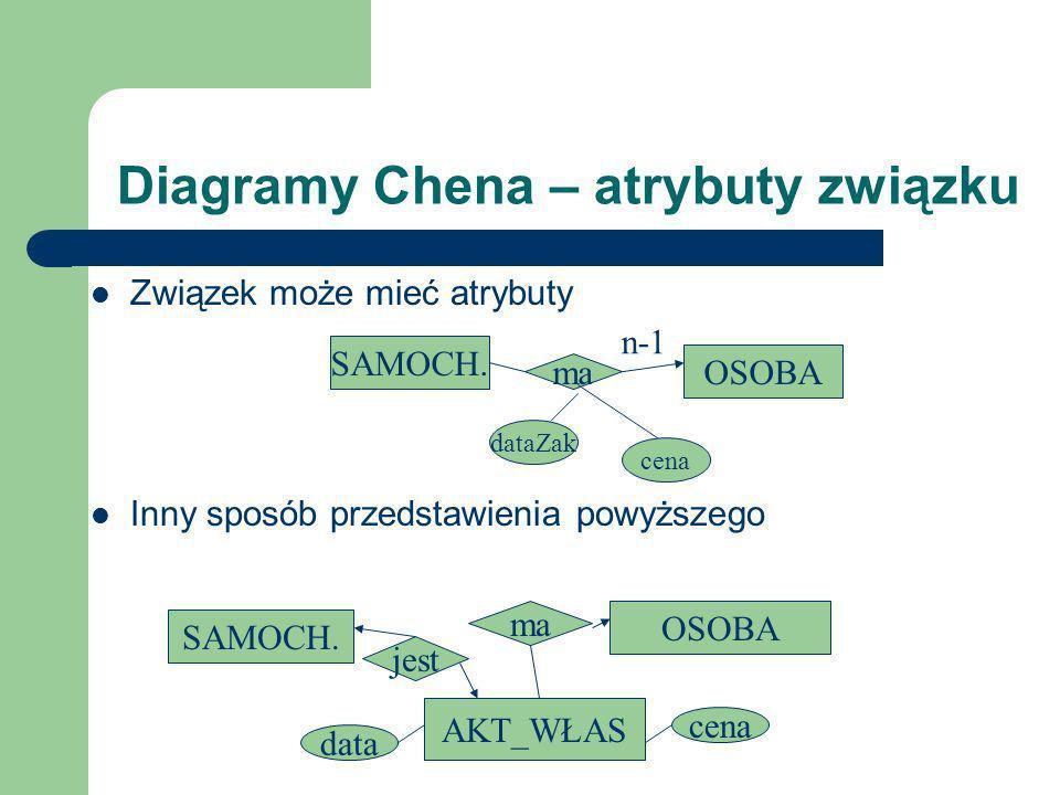 Diagramy Chena – atrybuty związku Związek może mieć atrybuty Inny sposób przedstawienia powyższego SAMOCH. OSOBA ma n-1 dataZak cena SAMOCH. OSOBA AKT