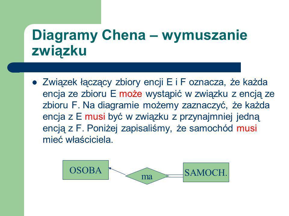 Diagramy Chena – wymuszanie związku Związek łączący zbiory encji E i F oznacza, że każda encja ze zbioru E może wystąpić w związku z encją ze zbioru F