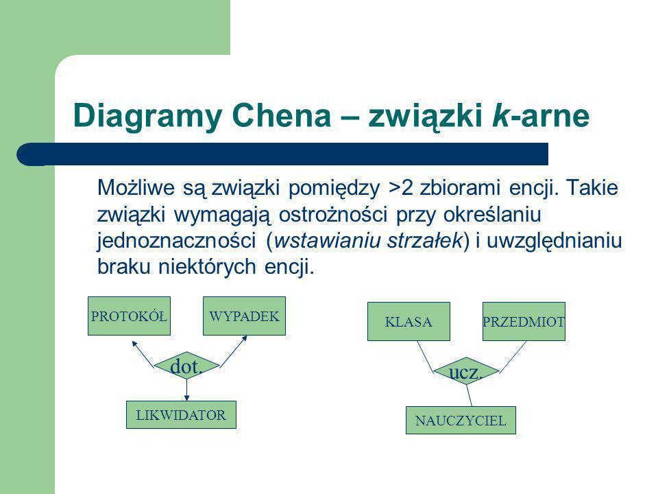 Diagramy Chena – związki k-arne Możliwe są związki pomiędzy >2 zbiorami encji. Takie związki wymagają ostrożności przy określaniu jednoznaczności (wst