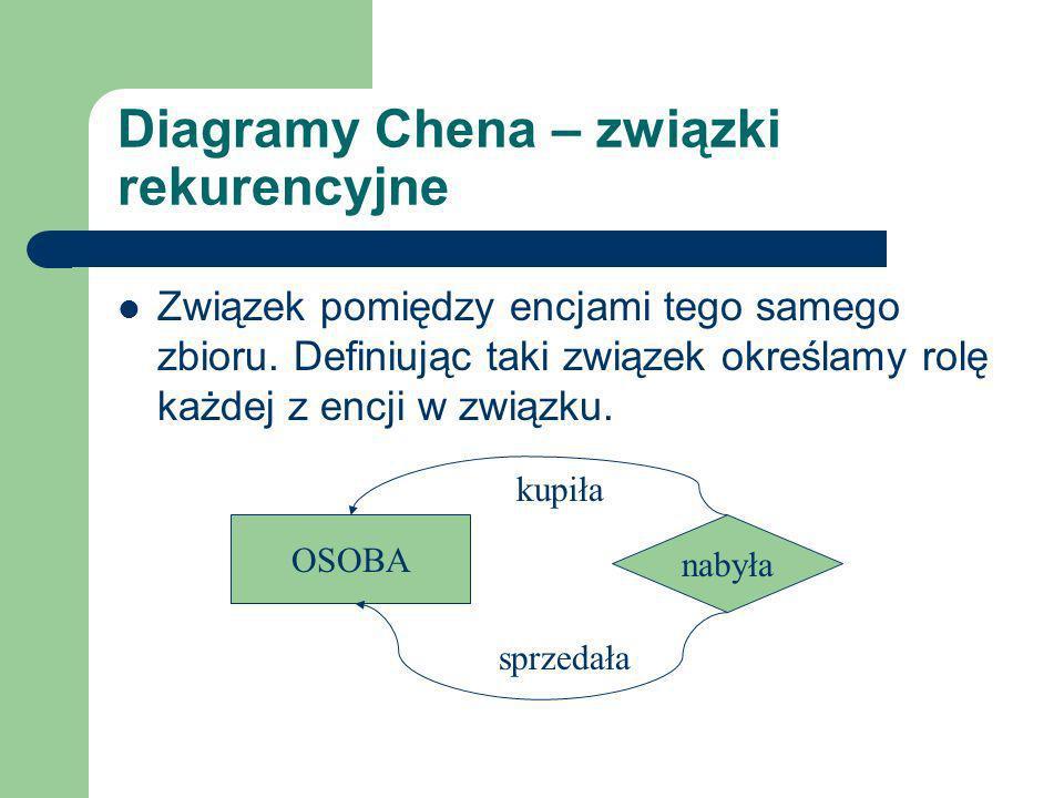 Diagramy Chena – związki rekurencyjne Związek pomiędzy encjami tego samego zbioru. Definiując taki związek określamy rolę każdej z encji w związku. OS