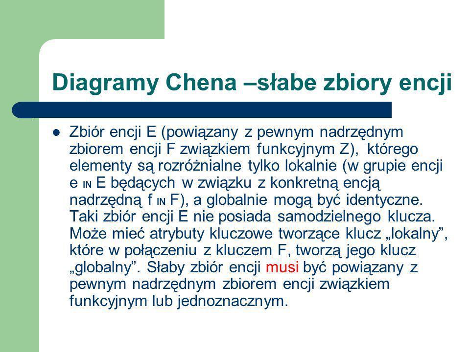 Diagramy Chena –słabe zbiory encji Zbiór encji E (powiązany z pewnym nadrzędnym zbiorem encji F związkiem funkcyjnym Z), którego elementy są rozróżnia
