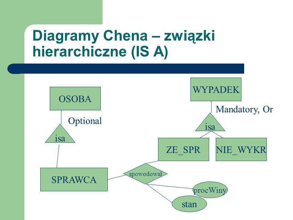 Diagramy Chena – związki hierarchiczne (IS A) OSOBA SPRAWCA WYPADEK isa spowodował procWiny stan isa NIE_WYKRZE_SPR Optional Mandatory, Or