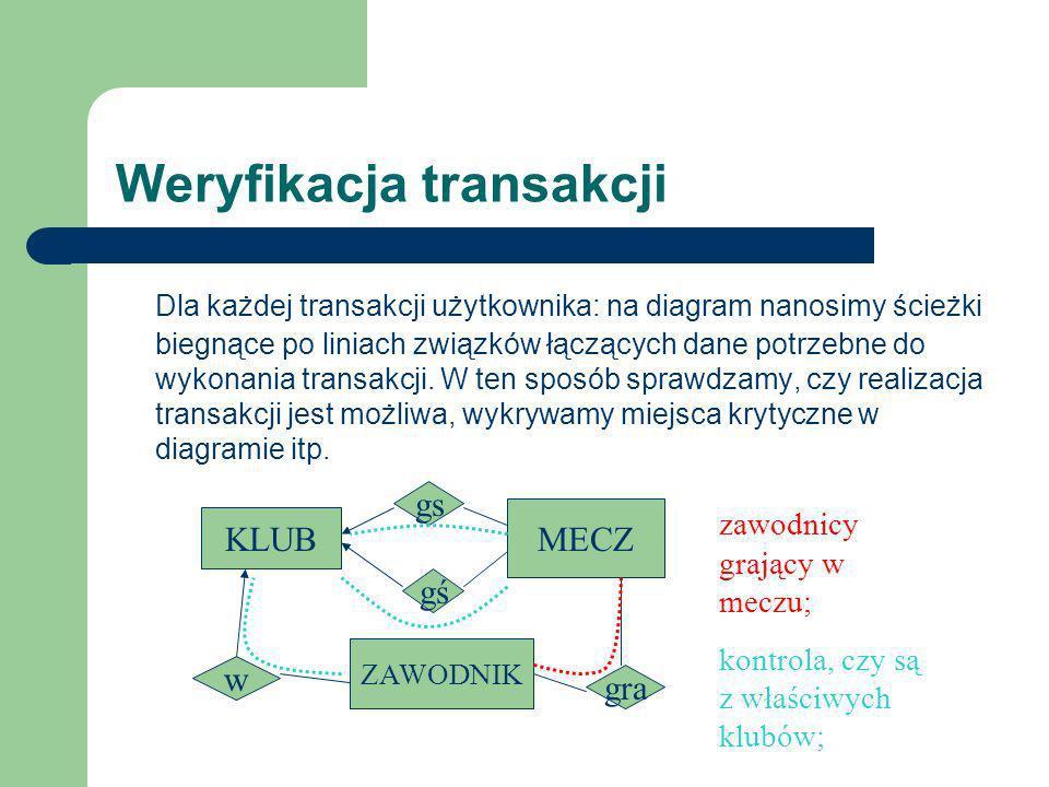 Weryfikacja transakcji Dla każdej transakcji użytkownika: na diagram nanosimy ścieżki biegnące po liniach związków łączących dane potrzebne do wykonan