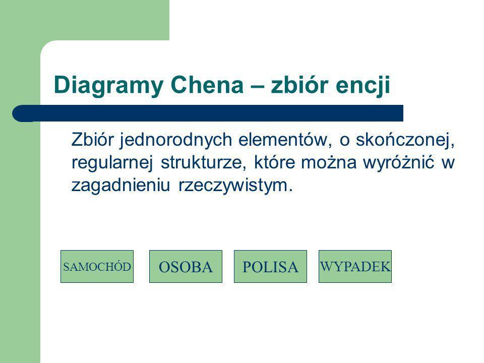 Diagramy Chena –słabe zbiory encji POLISA_WST AGENT SAMOCHÓD wystawił dotyczy nrWst nrId nrRej