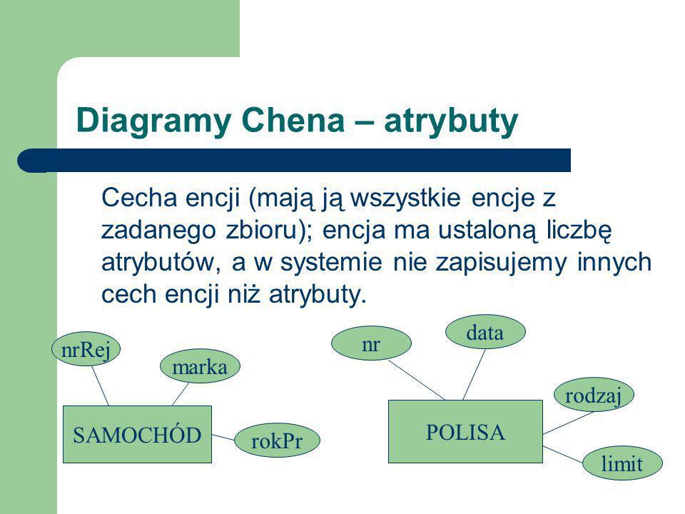 Diagramy Chena – atrybuty Cecha encji (mają ją wszystkie encje z zadanego zbioru); encja ma ustaloną liczbę atrybutów, a w systemie nie zapisujemy inn