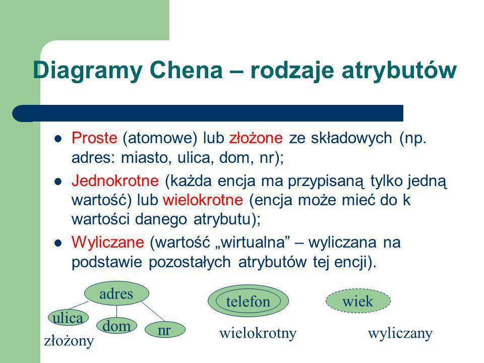 Diagramy Chena – związki hierarchiczne (IS A) OSOBA SPRAWCA WYPADEK isa spowodował procWiny stan