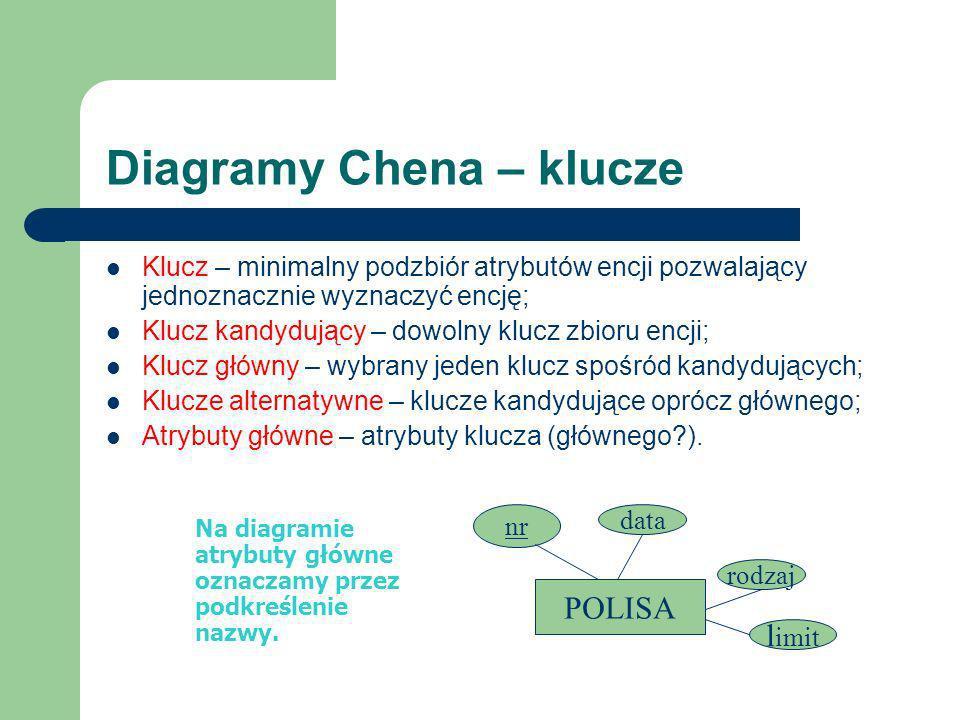 Diagramy Chena – klucze Klucz – minimalny podzbiór atrybutów encji pozwalający jednoznacznie wyznaczyć encję; Klucz kandydujący – dowolny klucz zbioru