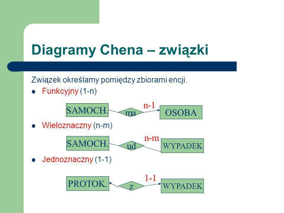 Diagramy Chena – związki Związek określamy pomiędzy zbiorami encji. Funkcyjny (1-n) Wieloznaczny (n-m) Jednoznaczny (1-1) SAMOCH. OSOBA ma n-1 PROTOK.