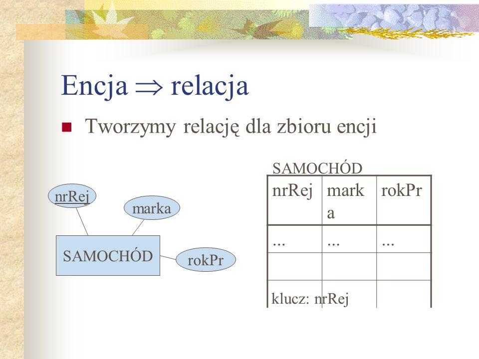 Encja relacja Tworzymy relację dla zbioru encji nrRej marka rokPr SAMOCHÓD nrRejmark a rokPr... SAMOCHÓD klucz: nrRej