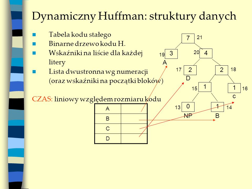 Dynamiczny Huffman: struktury danych Tabela kodu stałego Binarne drzewo kodu H. Wskaźniki na liście dla każdej litery Lista dwustronna wg numeracji (o