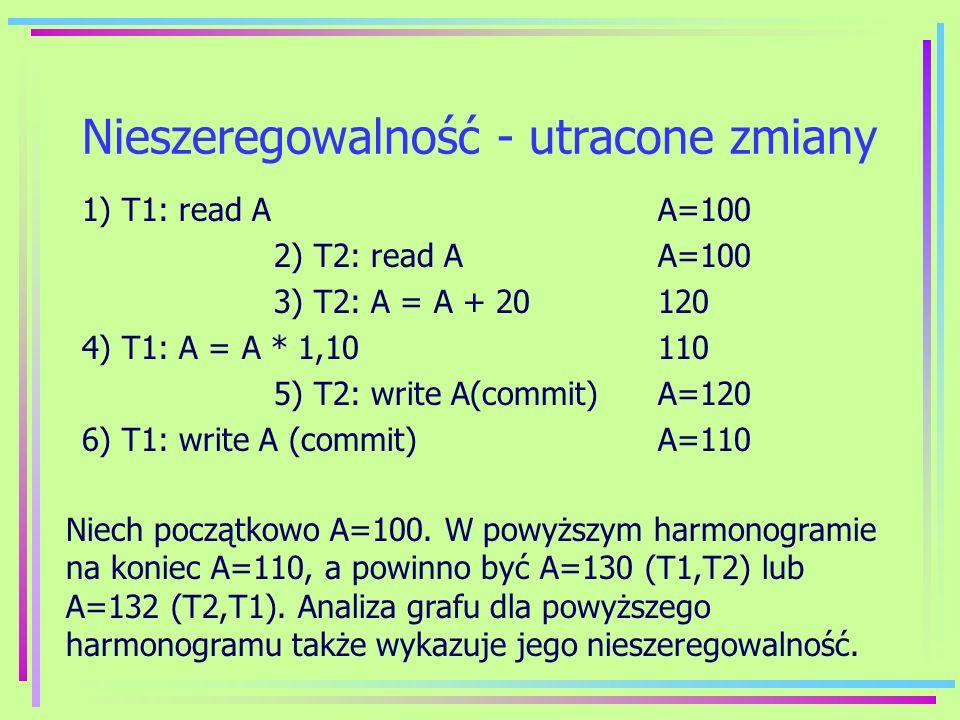 Nieszeregowalność - utracone zmiany 1) T1: read AA=100 2) T2: read AA=100 3) T2: A = A + 20120 4) T1: A = A * 1,10110 5) T2: write A(commit)A=120 6) T