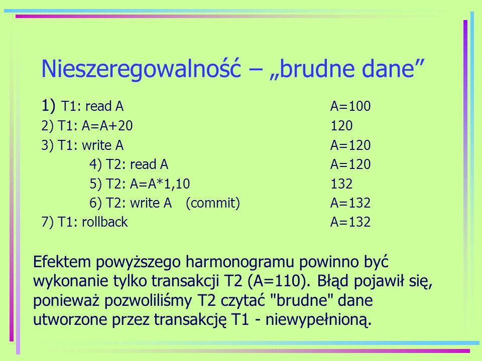 Nieszeregowalność – brudne dane 1) T1: read AA=100 2) T1: A=A+20 120 3) T1: write AA=120 4) T2: read AA=120 5) T2: A=A*1,10132 6) T2: write A(commit)A