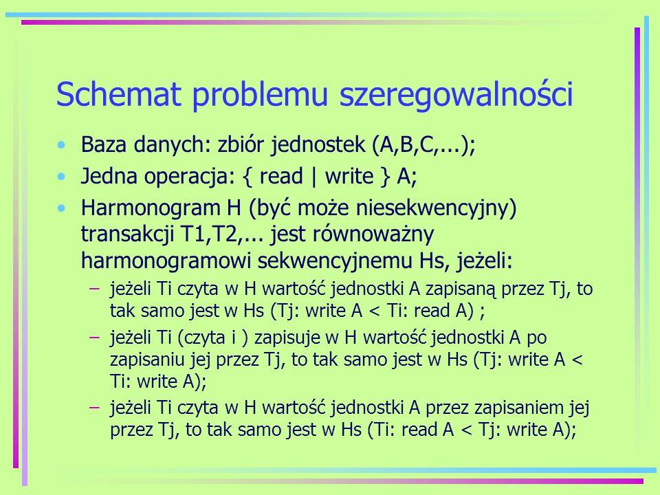 Schemat problemu szeregowalności Baza danych: zbiór jednostek (A,B,C,...); Jedna operacja: { read   write } A; Harmonogram H (być może niesekwencyjny)