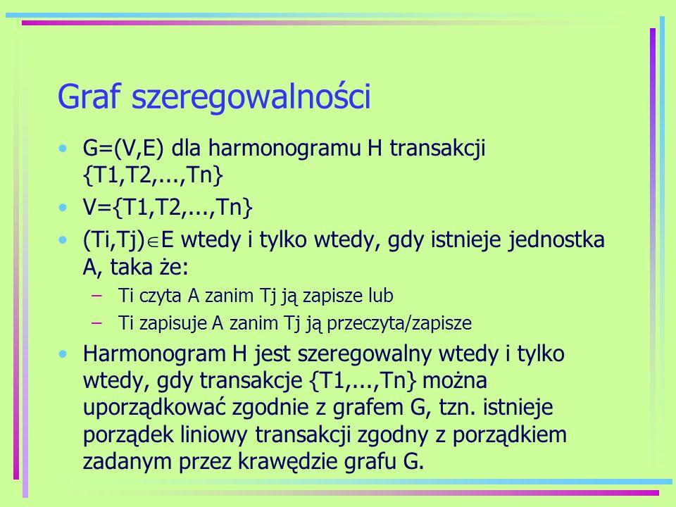 Graf szeregowalności G=(V,E) dla harmonogramu H transakcji {T1,T2,...,Tn} V={T1,T2,...,Tn} (Ti,Tj) E wtedy i tylko wtedy, gdy istnieje jednostka A, ta