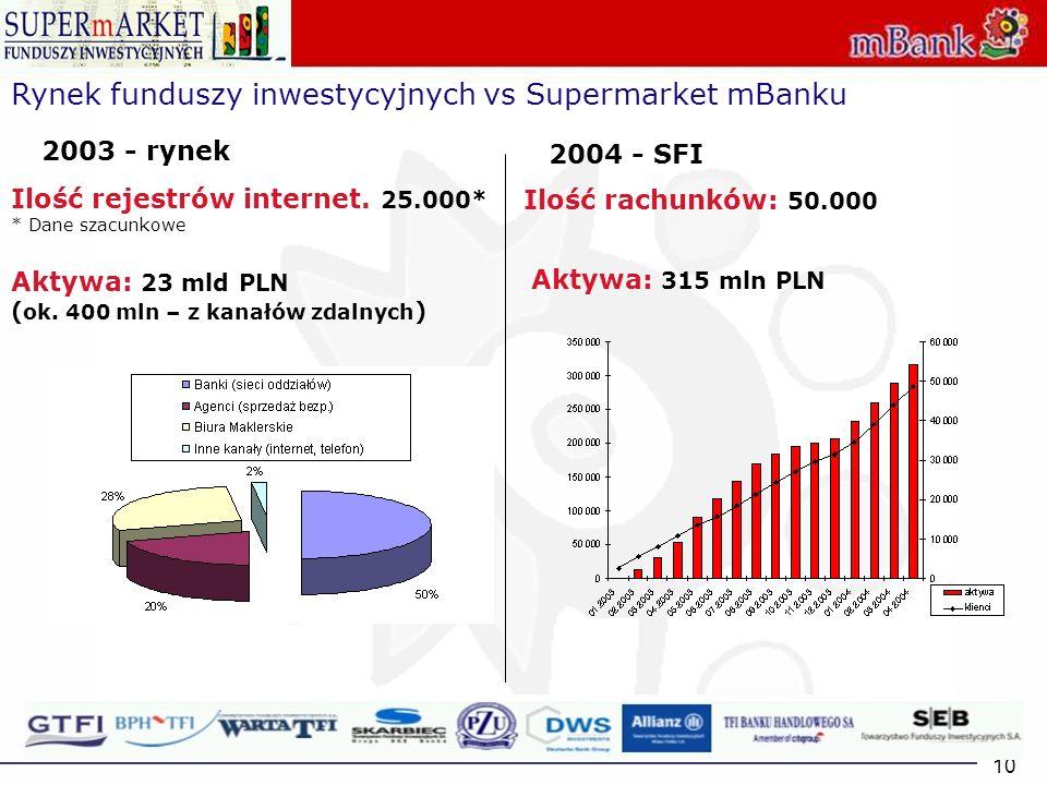 10 Rynek funduszy inwestycyjnych vs Supermarket mBanku 2003 - rynek 2004 - SFI Ilość rejestrów internet. 25.000* * Dane szacunkowe Aktywa: 23 mld PLN