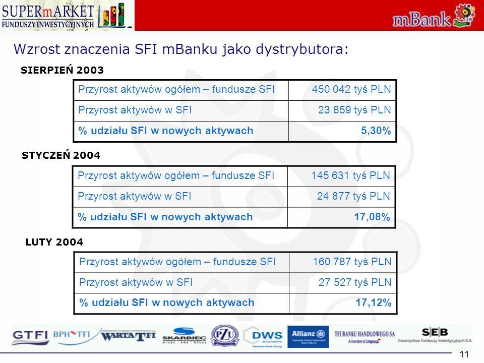 11 Wzrost znaczenia SFI mBanku jako dystrybutora: Przyrost aktywów ogółem – fundusze SFI450 042 tyś PLN Przyrost aktywów w SFI23 859 tyś PLN % udziału