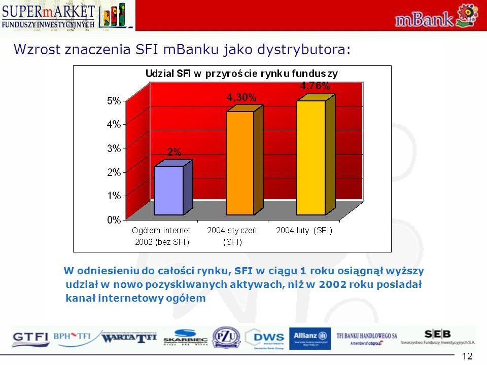12 Wzrost znaczenia SFI mBanku jako dystrybutora: W odniesieniu do całości rynku, SFI w ciągu 1 roku osiągnął wyższy udział w nowo pozyskiwanych aktyw