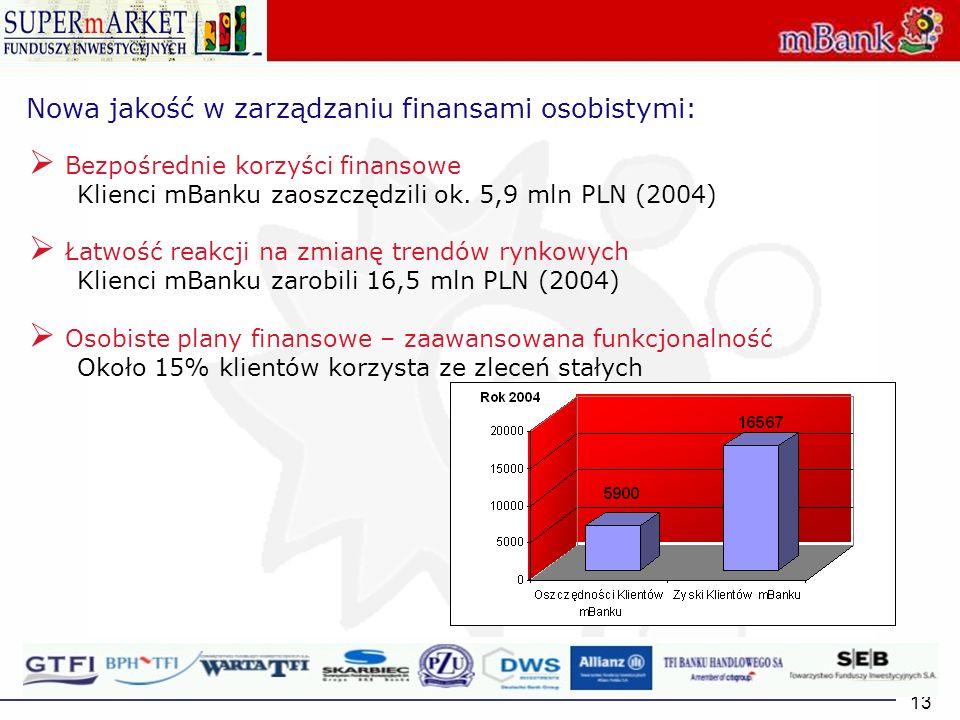 13 Nowa jakość w zarządzaniu finansami osobistymi: Bezpośrednie korzyści finansowe Klienci mBanku zaoszczędzili ok. 5,9 mln PLN (2004) Łatwość reakcji
