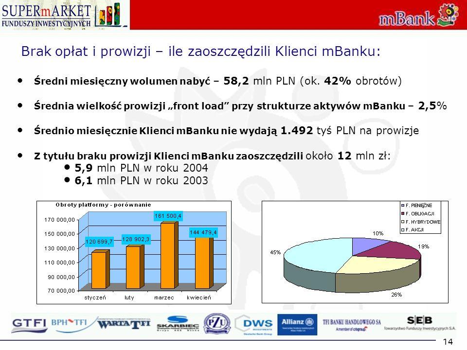14 Brak opłat i prowizji – ile zaoszczędzili Klienci mBanku: Średni miesięczny wolumen nabyć – 58,2 mln PLN (ok. 42% obrotów) Średnia wielkość prowizj