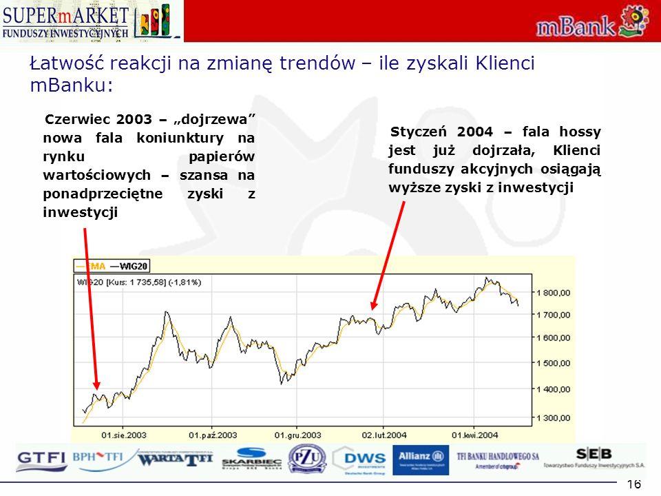 16 Łatwość reakcji na zmianę trendów – ile zyskali Klienci mBanku: Czerwiec 2003 – dojrzewa nowa fala koniunktury na rynku papierów wartościowych – sz
