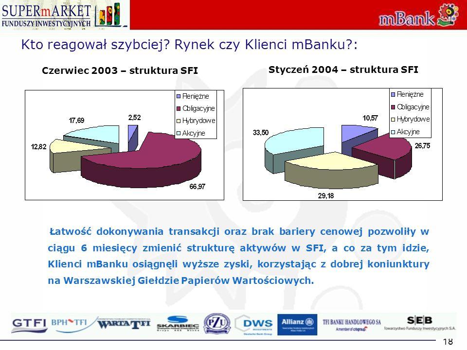18 Czerwiec 2003 – struktura SFI Styczeń 2004 – struktura SFI Kto reagował szybciej? Rynek czy Klienci mBanku?: Łatwość dokonywania transakcji oraz br