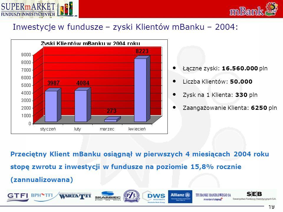 19 Inwestycje w fundusze – zyski Klientów mBanku – 2004: Łączne zyski: 16.560.000 pln Liczba Klientów: 50.000 Zysk na 1 Klienta: 330 pln Zaangażowanie