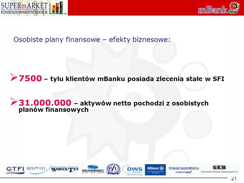 21 Osobiste plany finansowe – efekty biznesowe: 7500 – tylu klientów mBanku posiada zlecenia stałe w SFI 31.000.000 – aktywów netto pochodzi z osobist