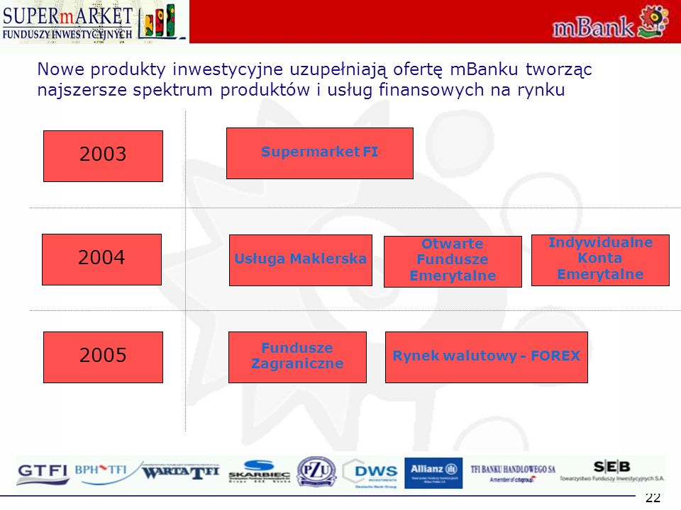 22 Nowe produkty inwestycyjne uzupełniają ofertę mBanku tworząc najszersze spektrum produktów i usług finansowych na rynku 2003 2004 2005 Supermarket